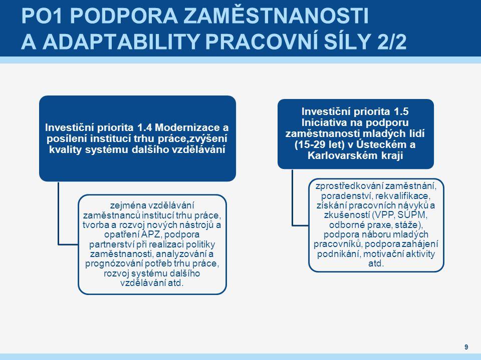 PO1 Podpora zaměstnanosti a adaptability pracovní síly 2/2