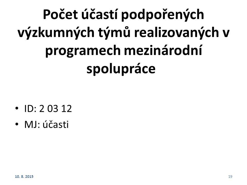 Počet účastí podpořených výzkumných týmů realizovaných v programech mezinárodní spolupráce