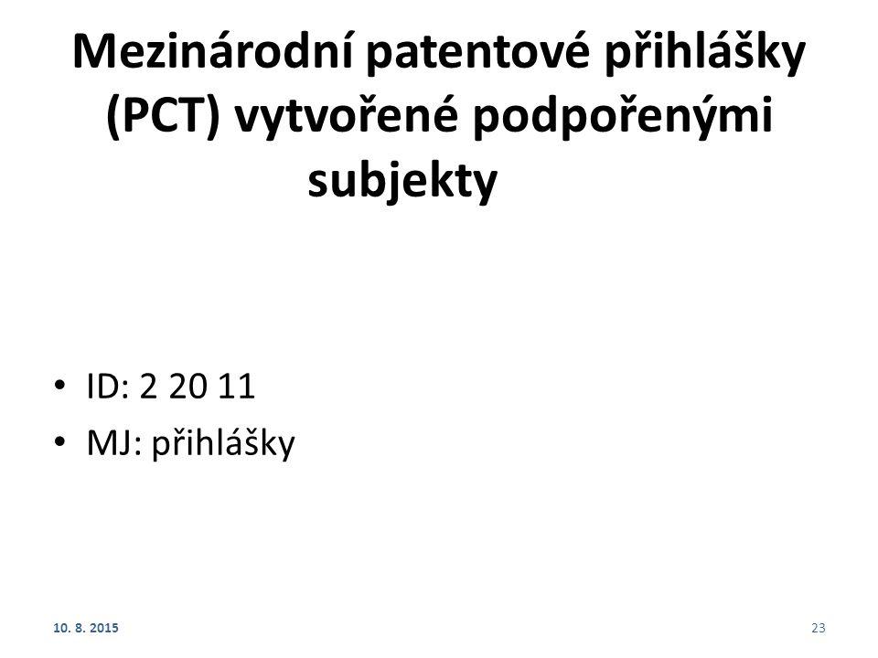 Mezinárodní patentové přihlášky (PCT) vytvořené podpořenými subjekty