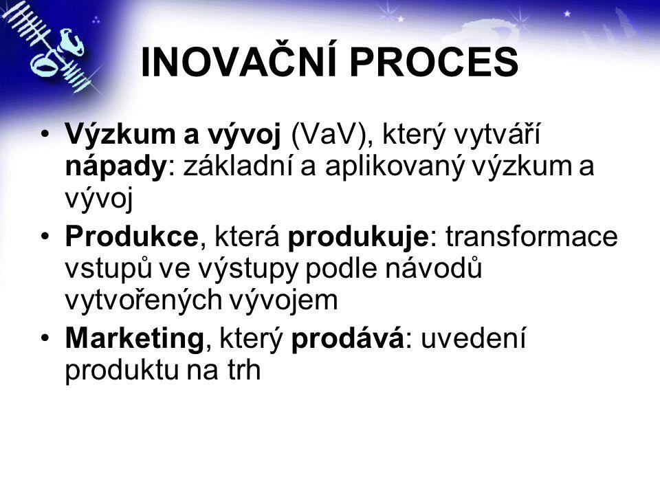INOVAČNÍ PROCES Výzkum a vývoj (VaV), který vytváří nápady: základní a aplikovaný výzkum a vývoj.