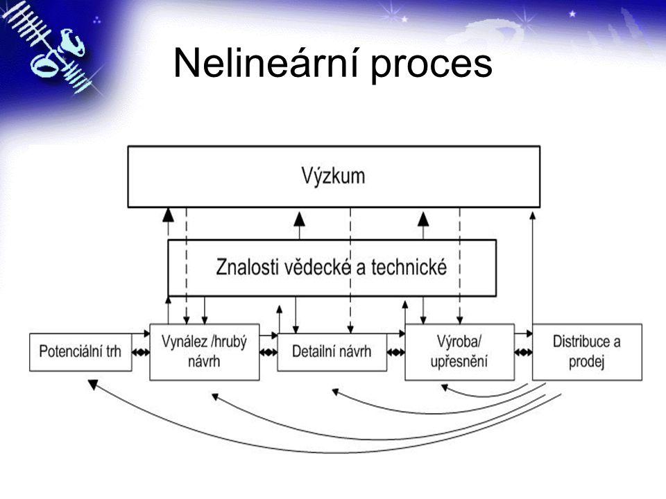 Nelineární proces