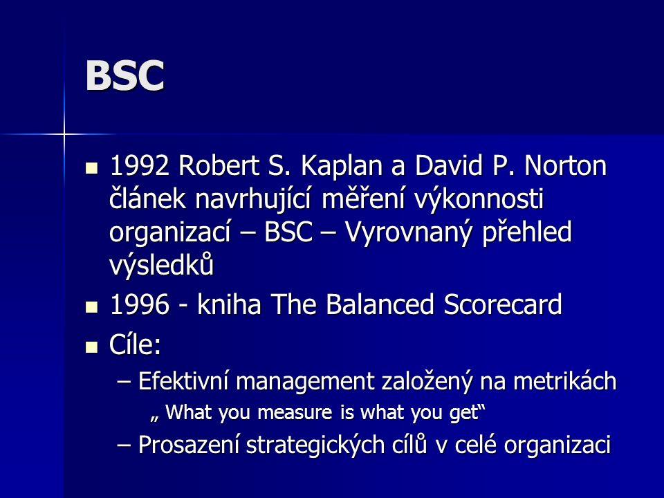 BSC 1992 Robert S. Kaplan a David P. Norton článek navrhující měření výkonnosti organizací – BSC – Vyrovnaný přehled výsledků.