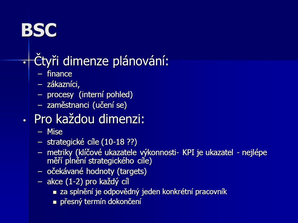 BSC Čtyři dimenze plánování: Pro každou dimenzi: finance zákazníci,