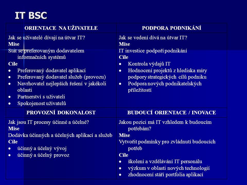 ORIENTACE NA UŽIVATELE BUDOUCÍ ORIENTACE / INOVACE