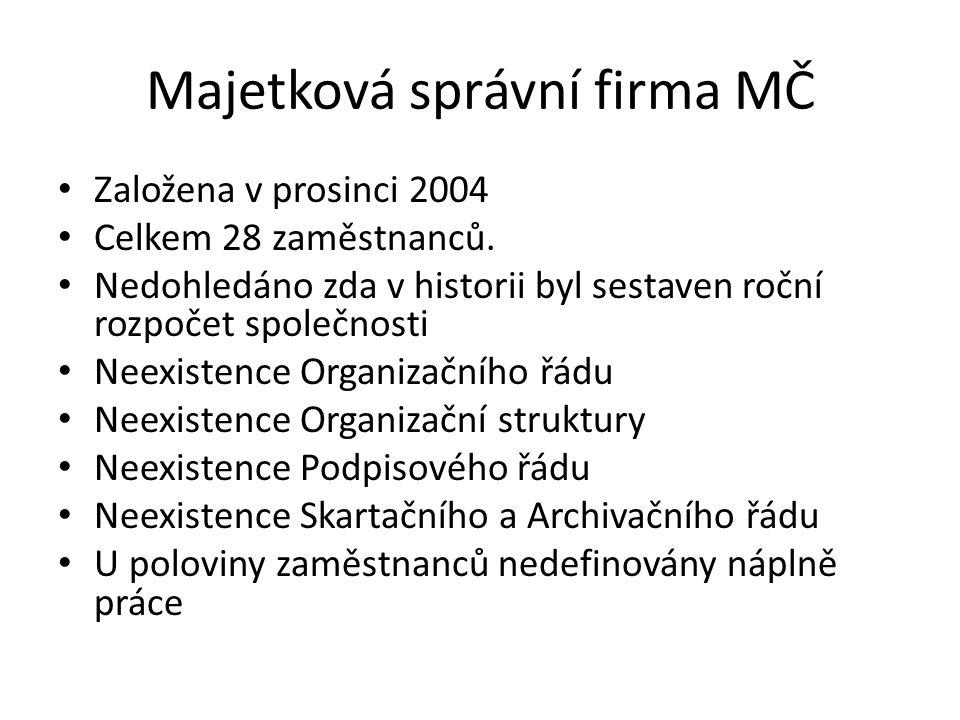 Majetková správní firma MČ