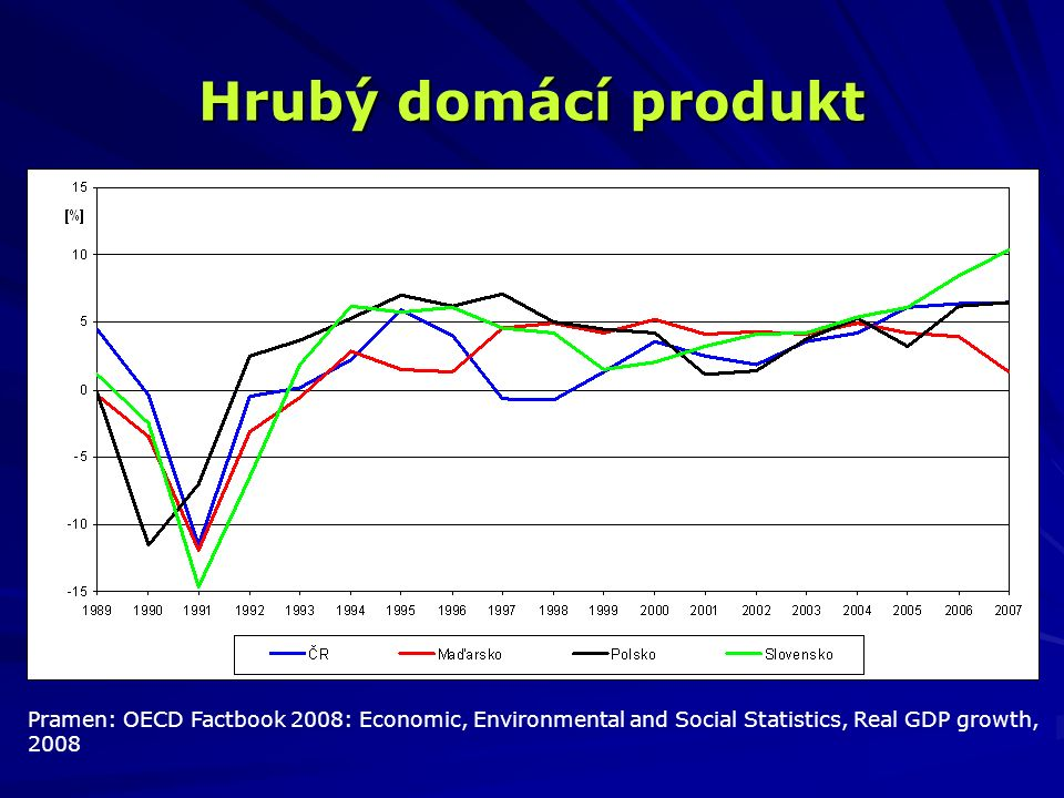 Hrubý domácí produkt Pramen: OECD Factbook 2008: Economic, Environmental and Social Statistics, Real GDP growth, 2008.