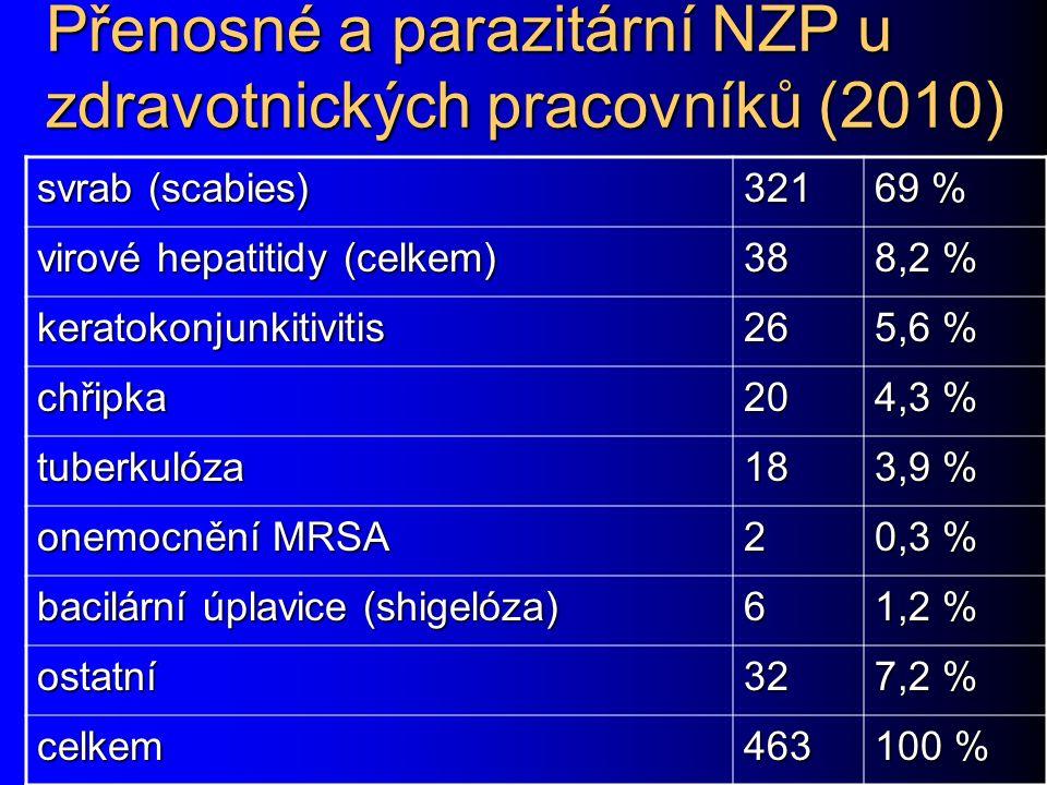 Přenosné a parazitární NZP u zdravotnických pracovníků (2010)