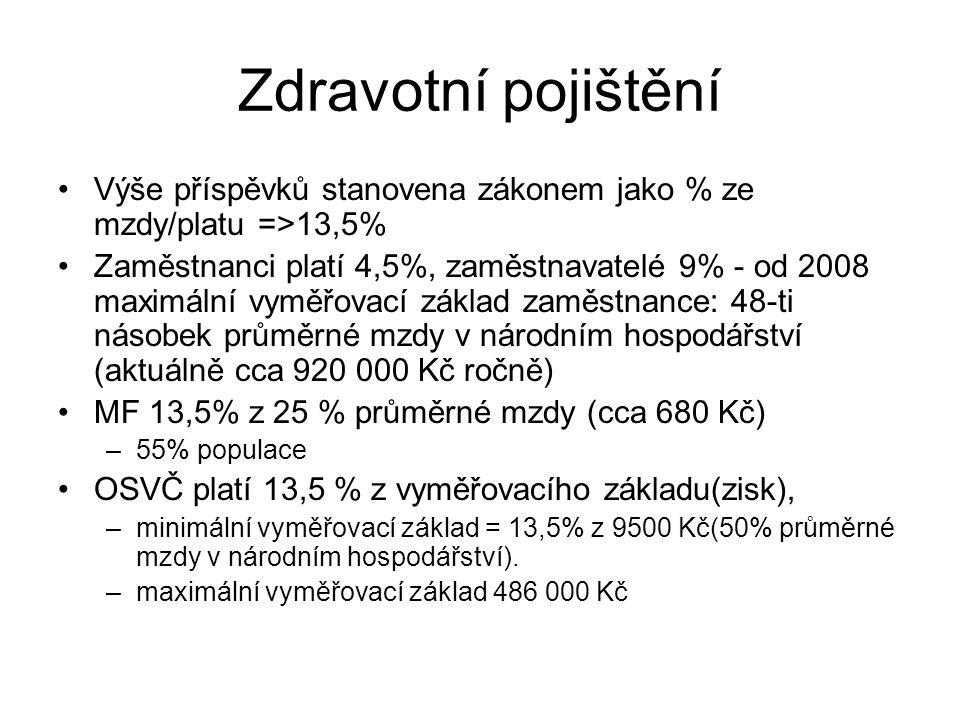 Zdravotní pojištění Výše příspěvků stanovena zákonem jako % ze mzdy/platu =>13,5%