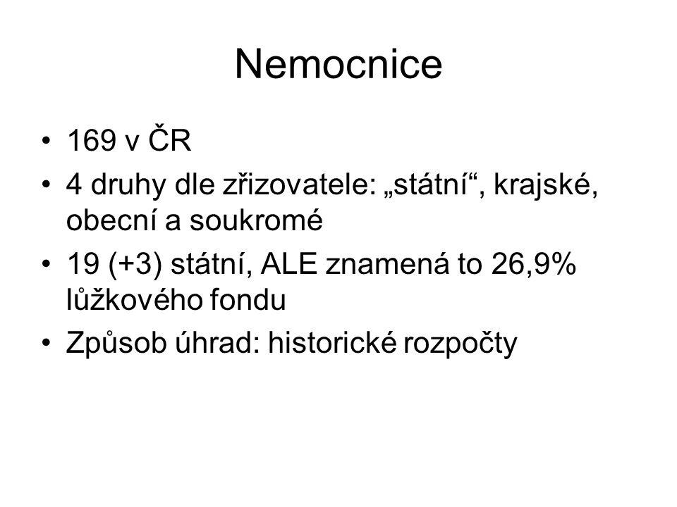 """Nemocnice 169 v ČR. 4 druhy dle zřizovatele: """"státní , krajské, obecní a soukromé. 19 (+3) státní, ALE znamená to 26,9% lůžkového fondu."""