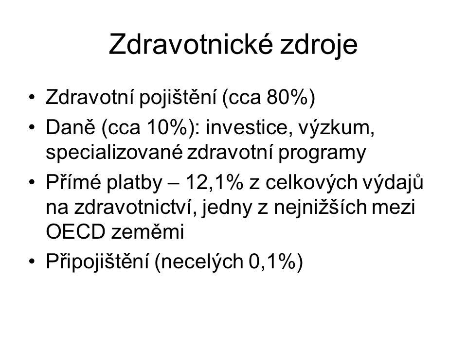 Zdravotnické zdroje Zdravotní pojištění (cca 80%)