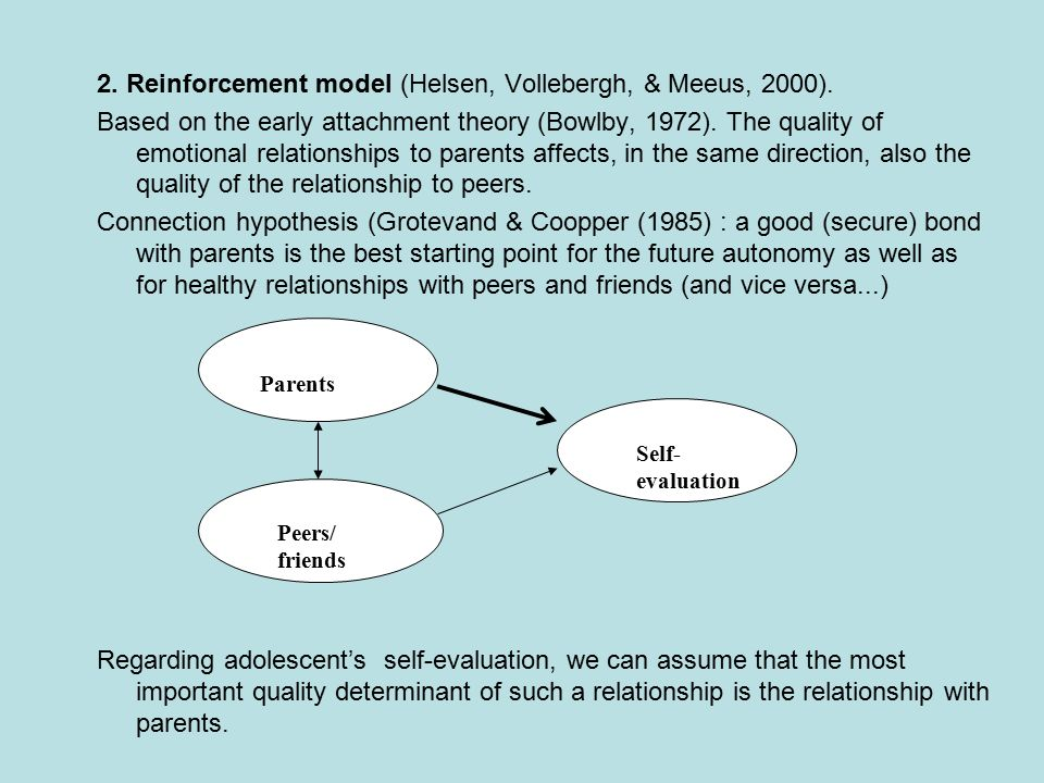 2. Reinforcement model (Helsen, Vollebergh, & Meeus, 2000).