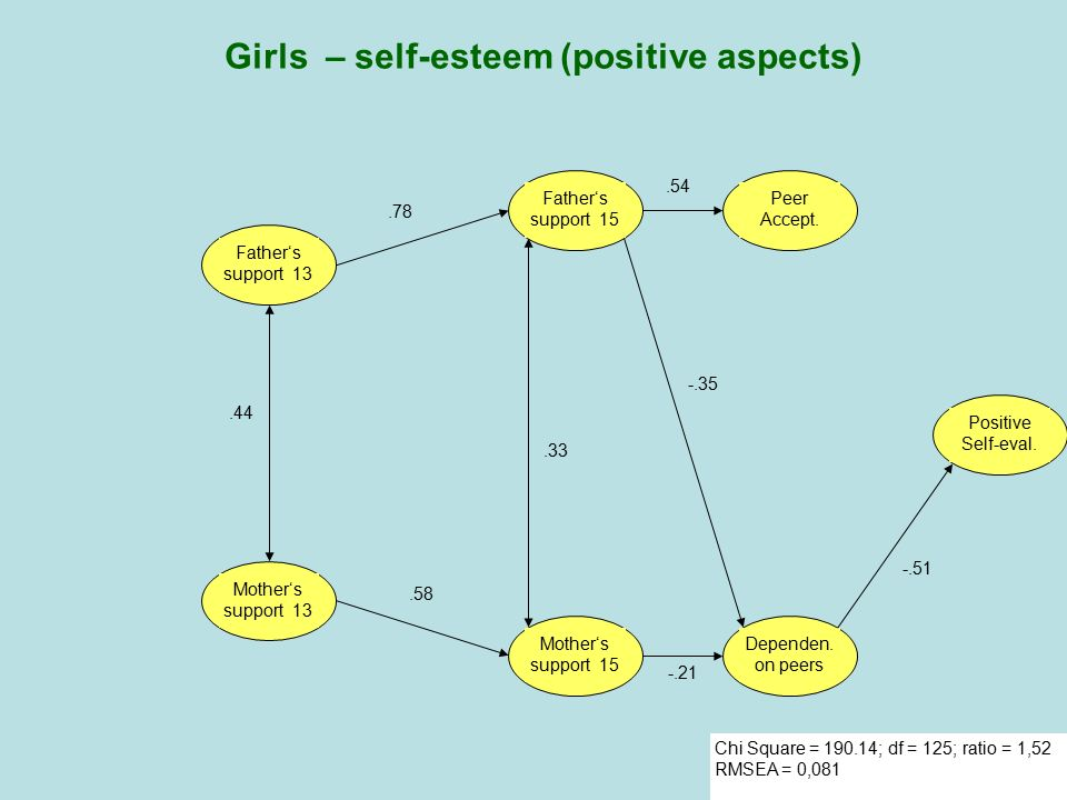 Girls – self-esteem (positive aspects)
