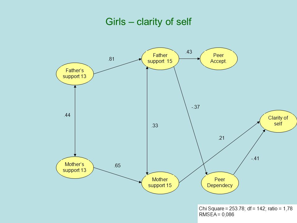 Girls – clarity of self Father's support 13 Mother's support 13 Peer
