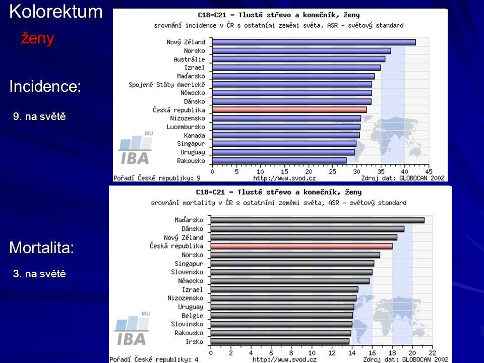 Kolorektum ženy Incidence: 9. na světě Mortalita: 3. na světě