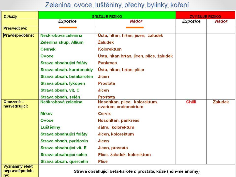 Zelenina, ovoce, luštěniny, ořechy, bylinky, koření