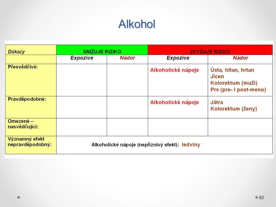 Alkohol 50 50