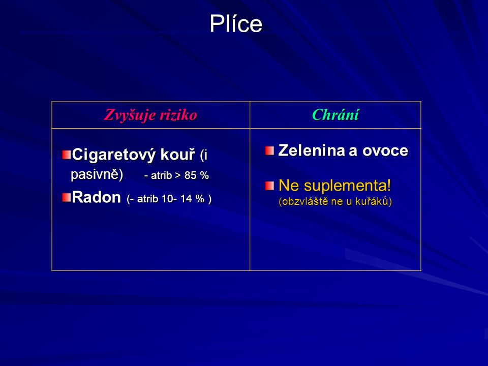 Plíce Zvyšuje riziko Chrání