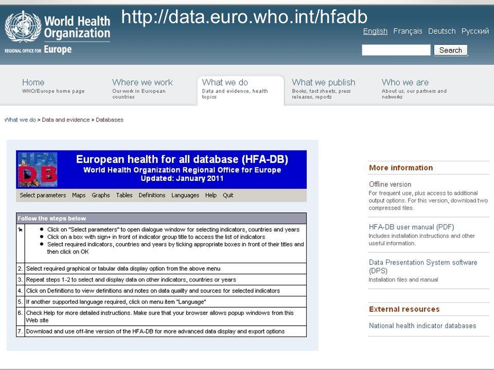 http://data.euro.who.int/hfadb