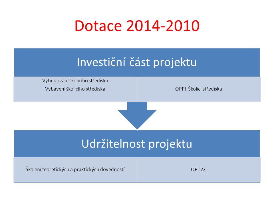 Dotace 2014-2010 Investiční část projektu Vybavení školicího střediska