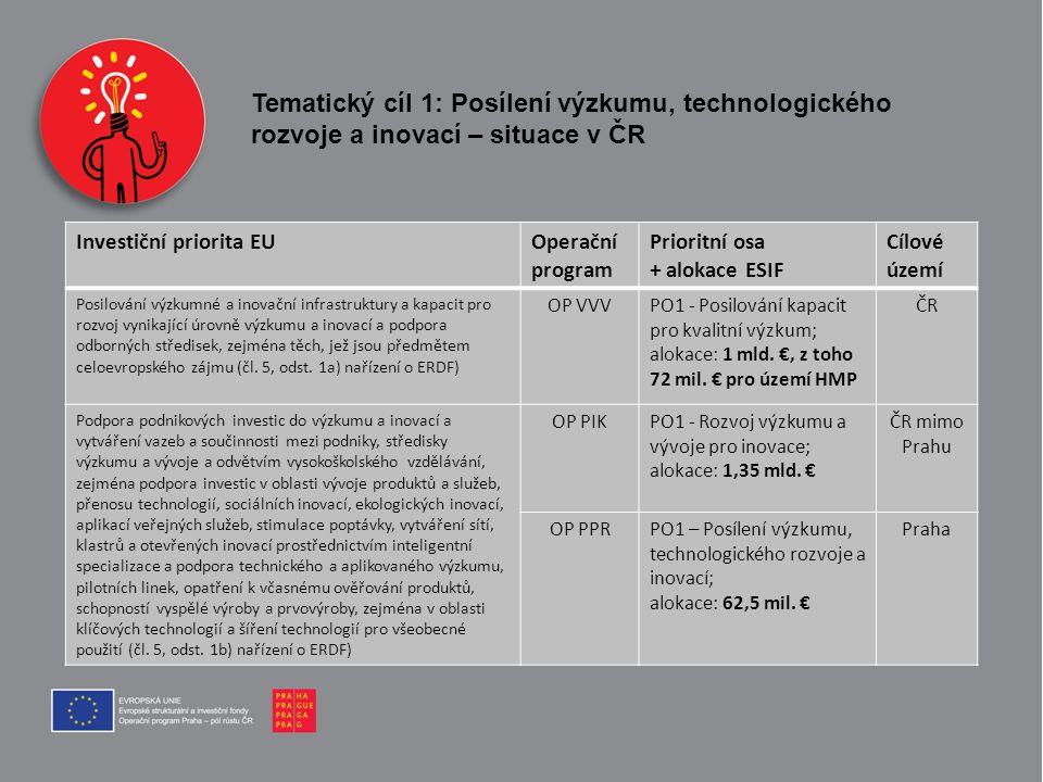 Tematický cíl 1: Posílení výzkumu, technologického rozvoje a inovací – situace v ČR