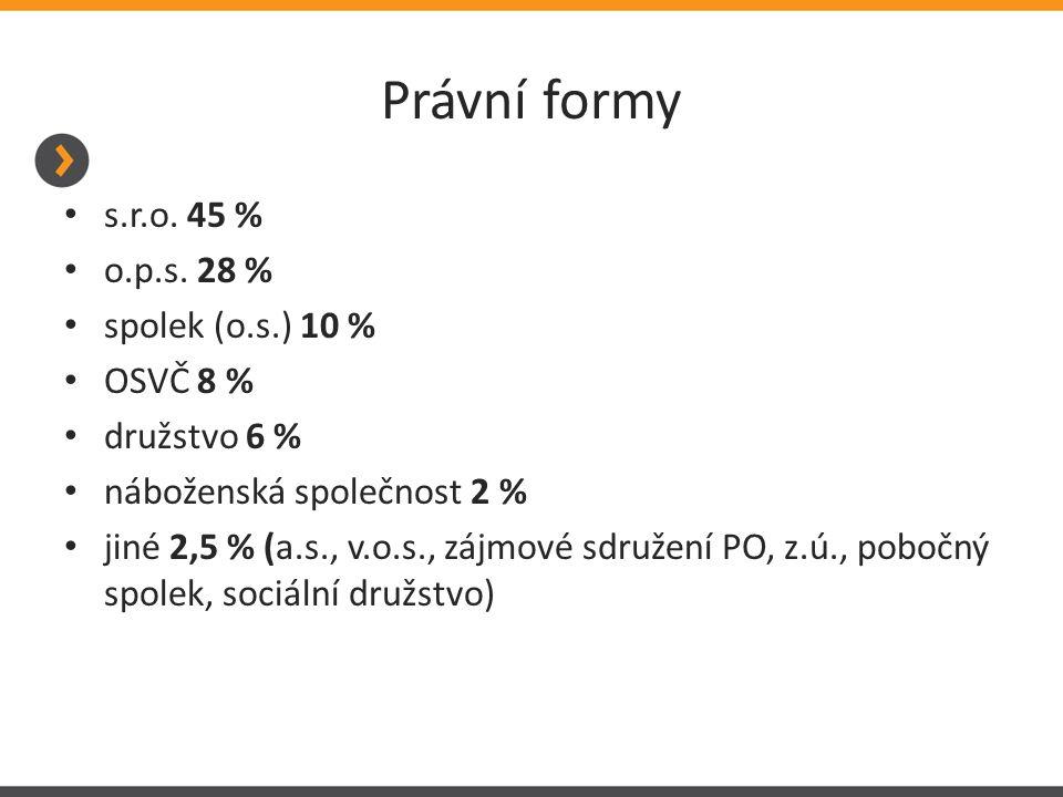Právní formy s.r.o. 45 % o.p.s. 28 % spolek (o.s.) 10 % OSVČ 8 %