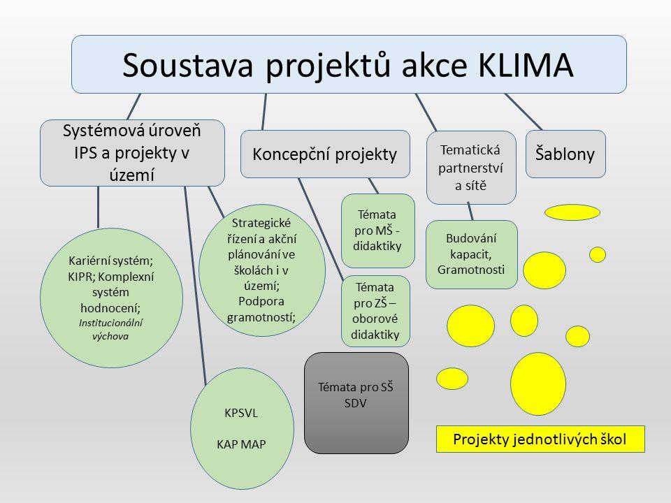 Soustava projektů akce KLIMA