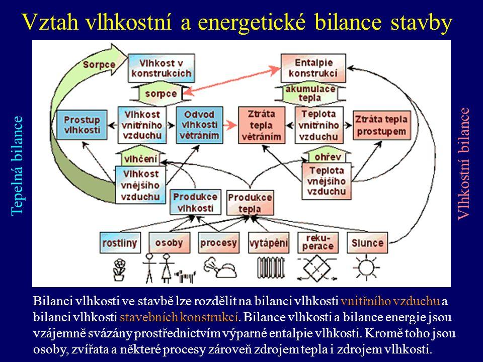 Vztah vlhkostní a energetické bilance stavby