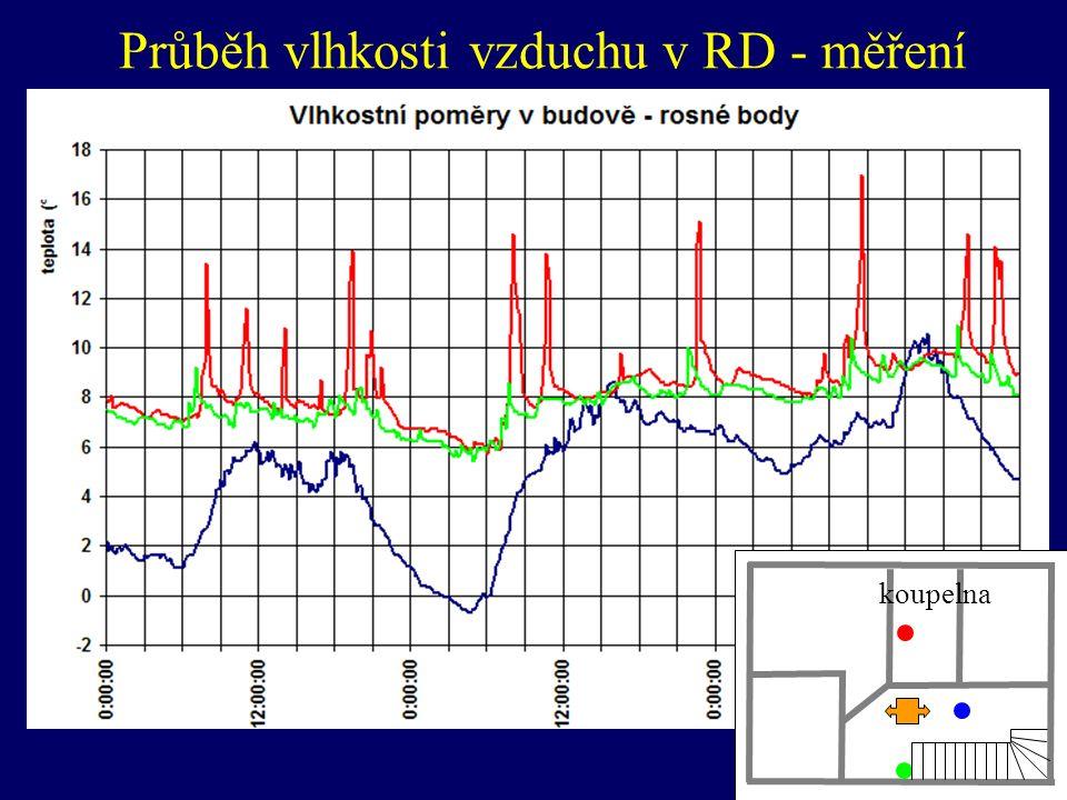 Průběh vlhkosti vzduchu v RD - měření