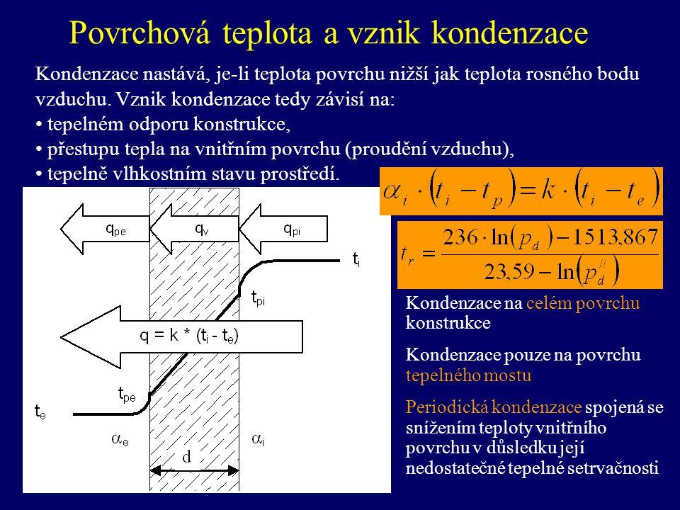 Povrchová teplota a vznik kondenzace