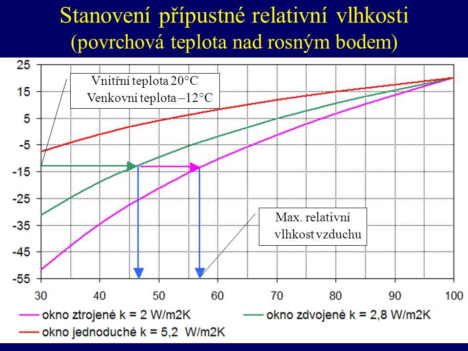 Stanovení přípustné relativní vlhkosti (povrchová teplota nad rosným bodem)