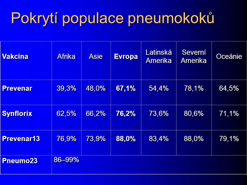 Pokrytí populace pneumokoků