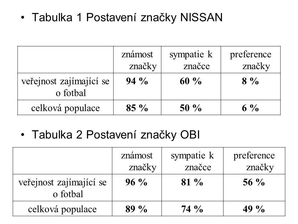 Tabulka 1 Postavení značky NISSAN
