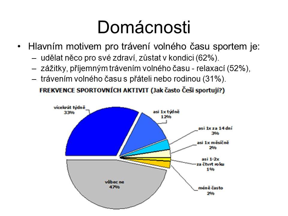 Domácnosti Hlavním motivem pro trávení volného času sportem je: