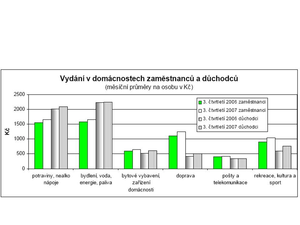 http://www. czso. cz/csu/2007edicniplan