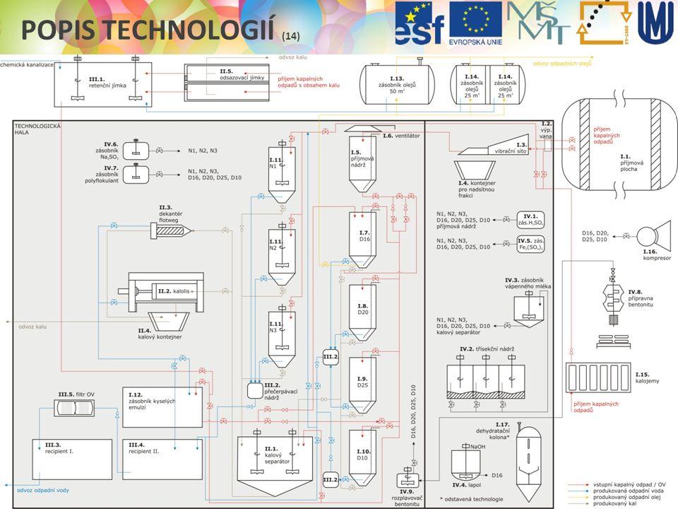 Popis technologií (14)