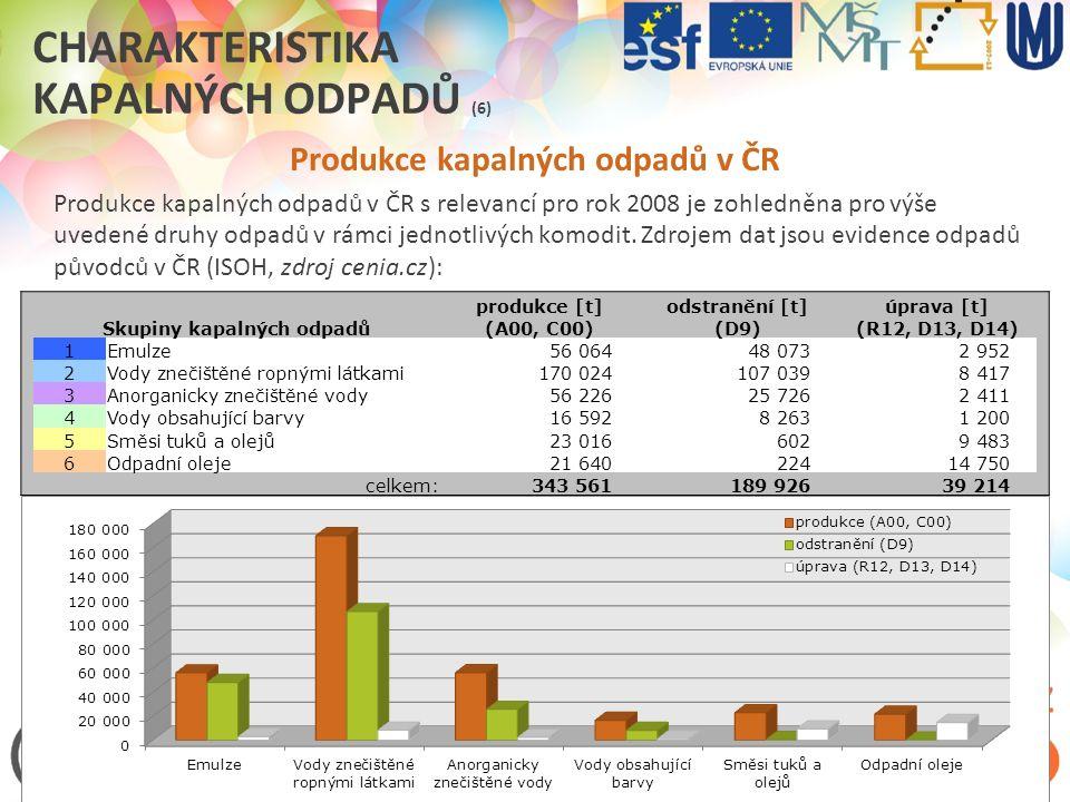 Charakteristika kapalných odpadů (6)