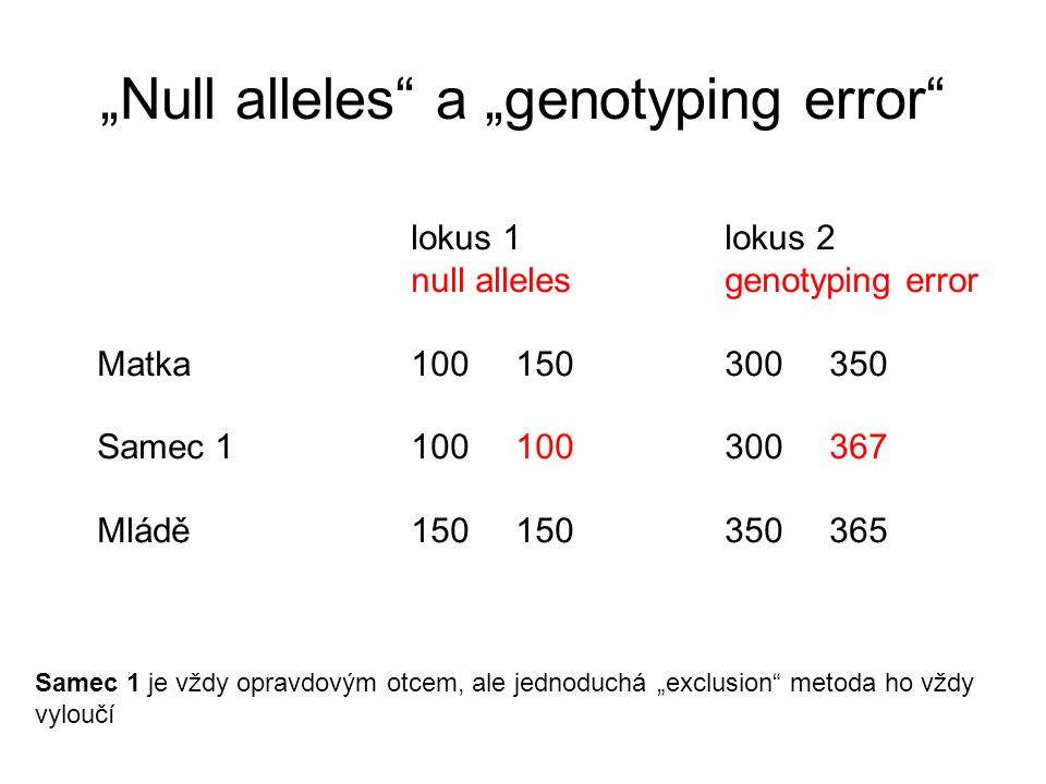 """Null alleles a ""genotyping error"
