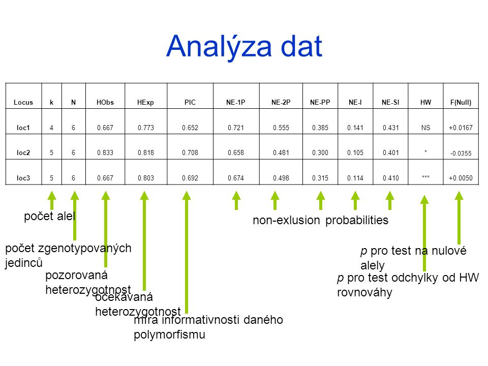 Analýza dat počet alel non-exlusion probabilities