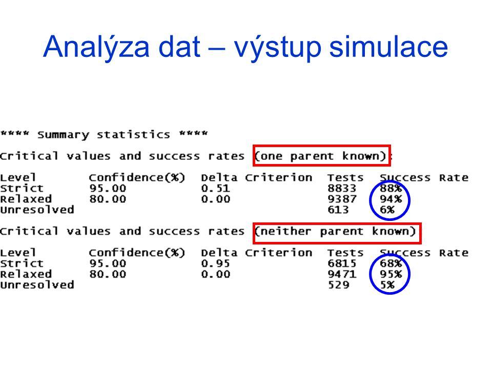 Analýza dat – výstup simulace