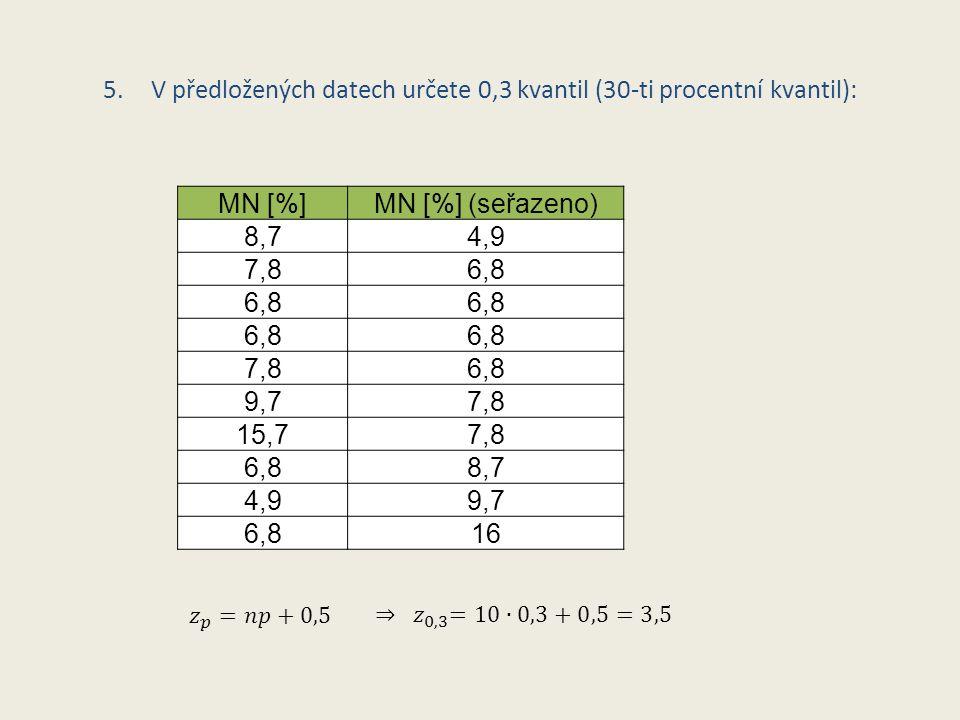 V předložených datech určete 0,3 kvantil (30-ti procentní kvantil):
