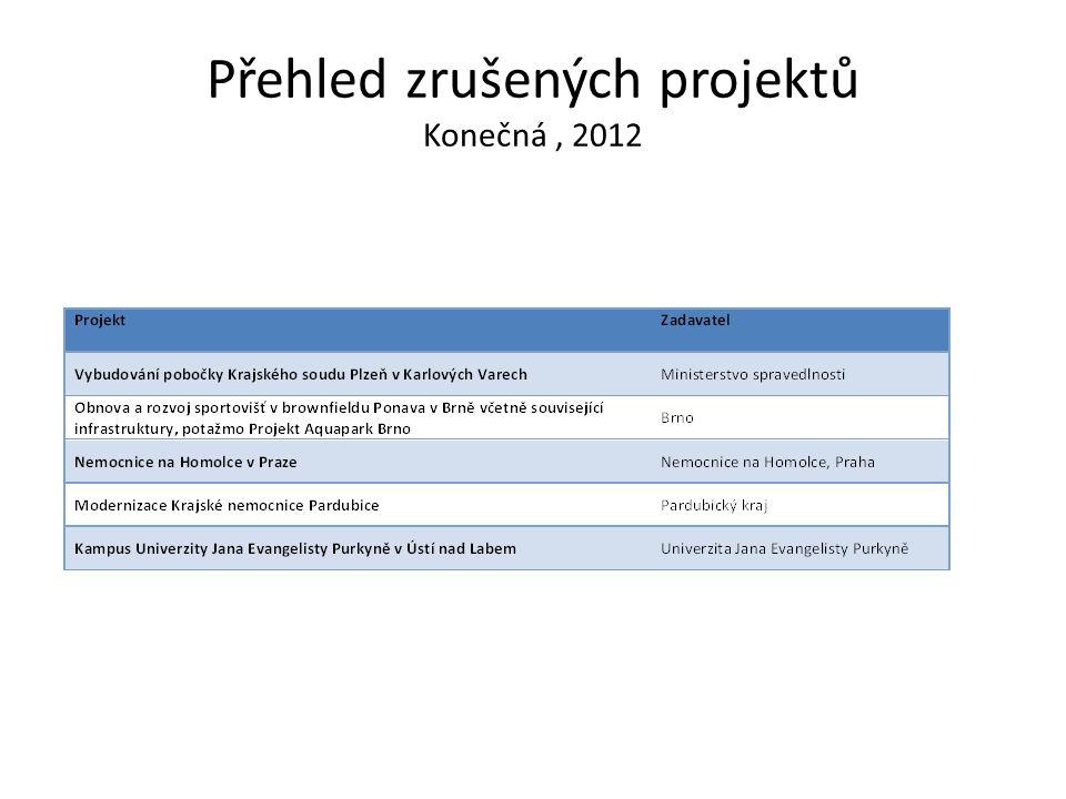 Přehled zrušených projektů Konečná , 2012