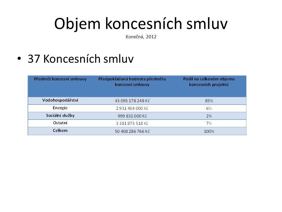 Objem koncesních smluv Konečná, 2012