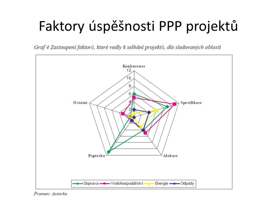 Faktory úspěšnosti PPP projektů
