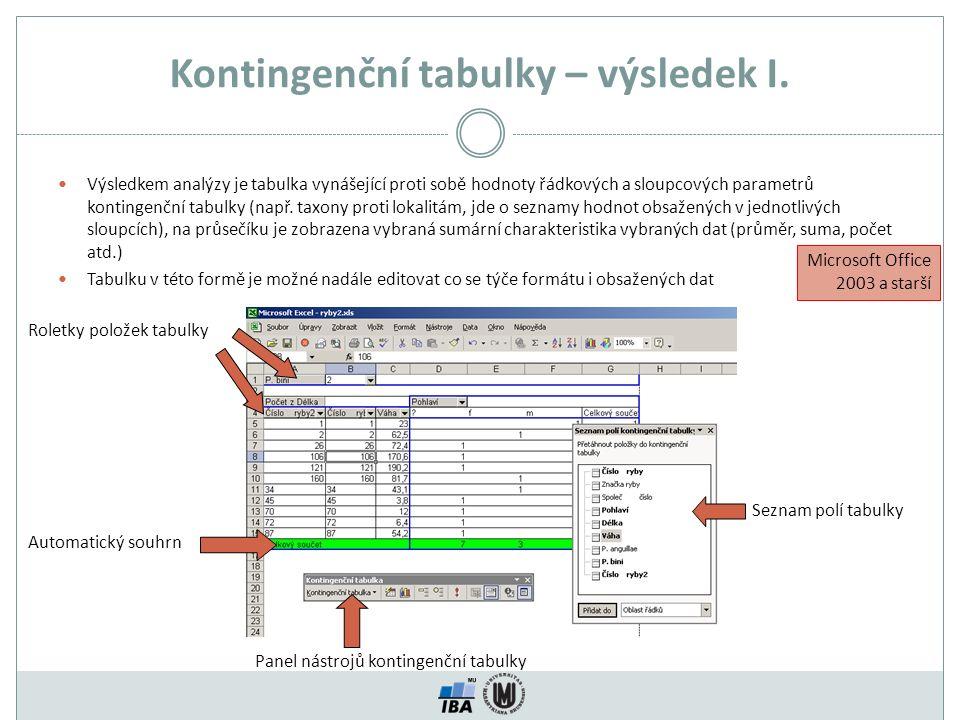 Kontingenční tabulky – výsledek I.