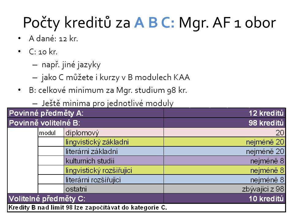 Počty kreditů za A B C: Mgr. AF 1 obor