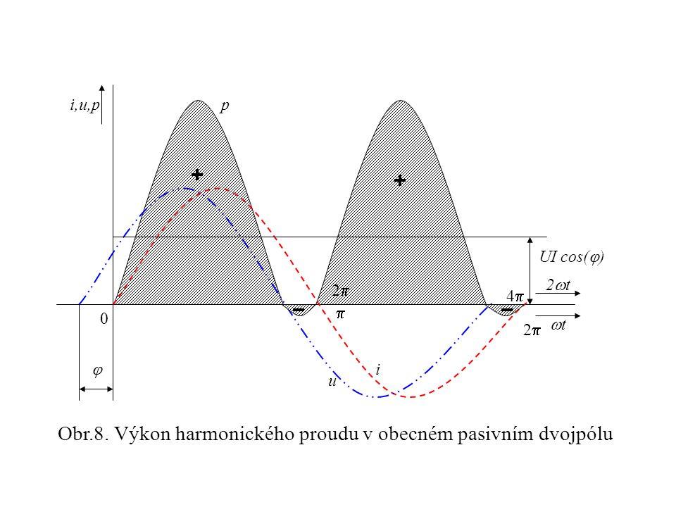 Obr.8. Výkon harmonického proudu v obecném pasivním dvojpólu