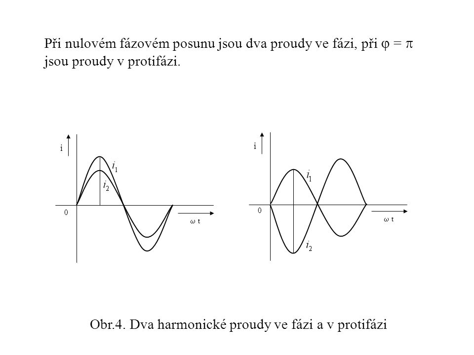 Obr.4. Dva harmonické proudy ve fázi a v protifázi