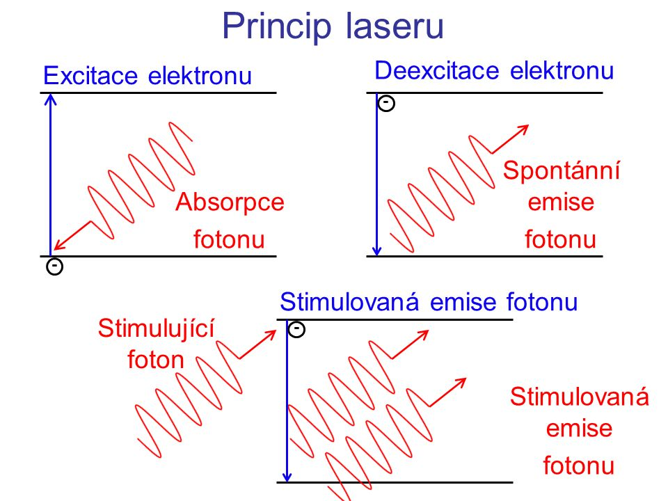 Princip laseru Deexcitace elektronu Excitace elektronu Spontánní emise