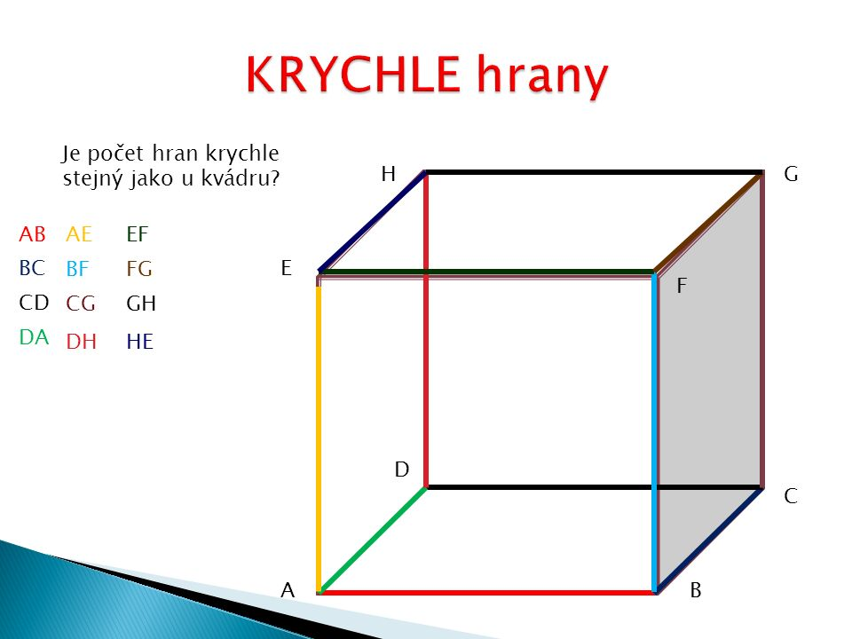 KRYCHLE hrany Je počet hran krychle stejný jako u kvádru H G AB AE EF