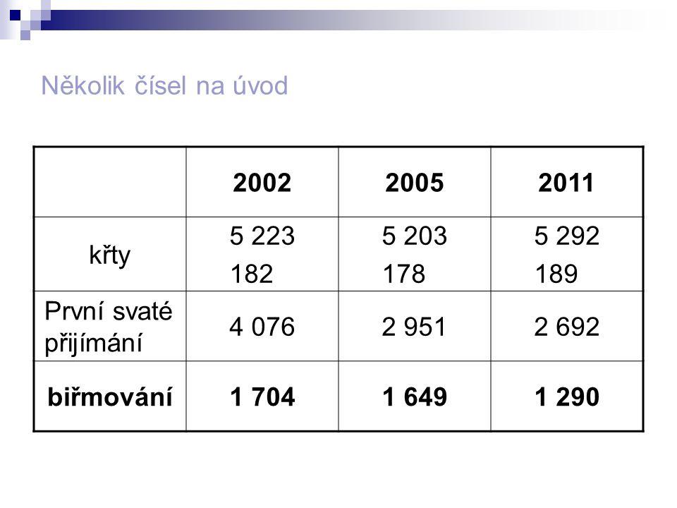 Několik čísel na úvod 2002. 2005. 2011. křty. 5 223. 182. 5 203. 178. 5 292. 189. První svaté přijímání.